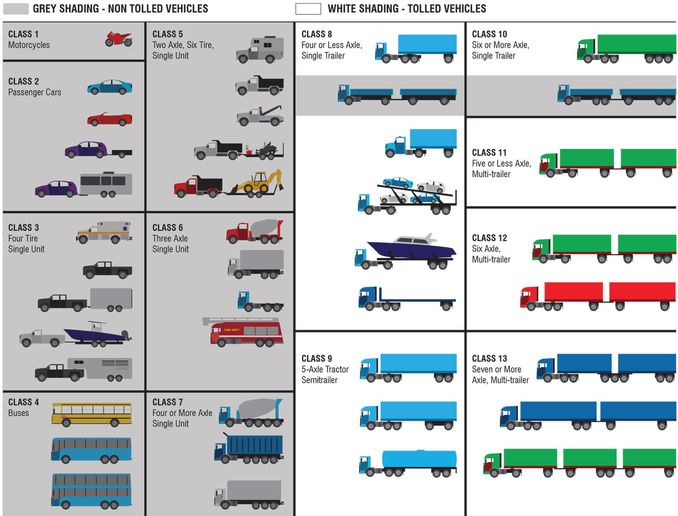 This diagram shows the vehicles tolled and exempt under Rhode Island's truck tolls.