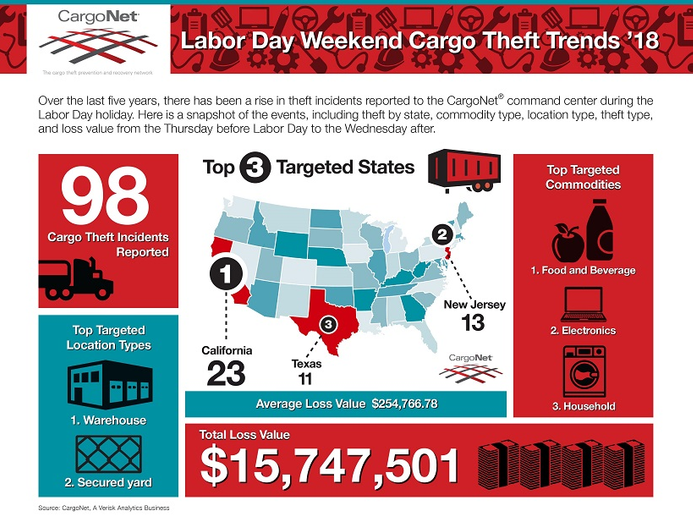 CargoNet is telling fleets to be vigilante about cargo theft for the Labor Day holiday.