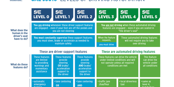 SAE International has updated its chart outlining the six levels of automation for the vehicle...