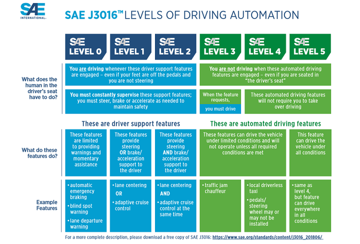 SAE International has updated its chart outlining the six levels of automation for the vehicle industry to make it simpler to understand for consumers. - Source: SAE International