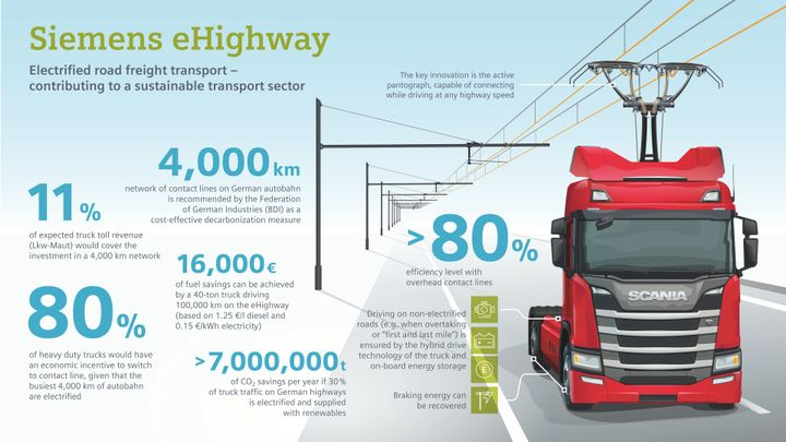 Flexibility and low emissions are the key attributes of the eHighway program, according to Siemens. 