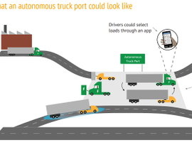 With self-driving trucks, the future of trucking could feature autonomous truck ports where human drivers would bring loads to autonomous trucks that would take them across the country. This could have a serious impact on drivers in the less-than-truckload sector.