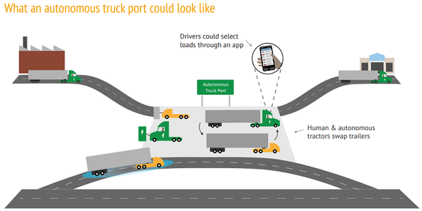 With self-driving trucks, the future of trucking could feature autonomous truck ports where...