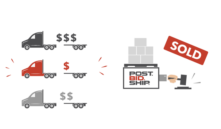 PostBidShip found that the second lowest bid was awarded 55% of the time.  - Illustration via PostBidShip
