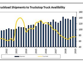 Report: 3PL Market Moving Downward