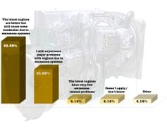 Diesel truck engines designed to meet the ever-stricter NOx and PM standards of the 2000s have a...