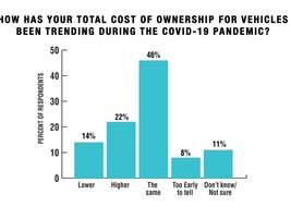 Nearly one-quarter of fleets have been experiencing increased vehicle ownership costs during the...