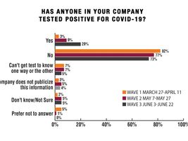 As would be expected given the growth in positive COVID-19 test results across the country, the...