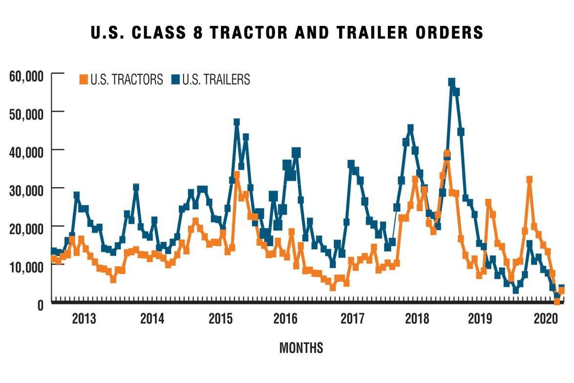 While both tractor and trailer sales saw a surge in October of 2019, those numbers quickly...