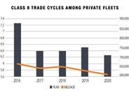 The trade cycle of Class 8 trucks among private fleets accelerated to 6.3 years from last year's...