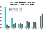 Motor carriers with just one tractor represent 59.1% of all U.S. carriers but only 8.1% of the...