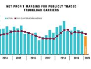 In Q1 2020, public for-hire TL carrier profitability, at 3.8%, was down compared to Q1 2019, the...