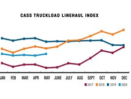 The Cass Truckload Linehaul Index is a measure of market fluctuations in per-mile truckload...