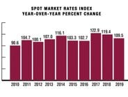 """Spot rates were all about the old adage """"what goes up must come down."""" After strong growth in..."""