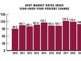 "Spot rates were all about the old adage ""what goes up must come down."" After strong growth in..."