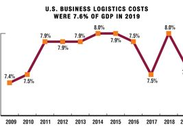 U.S. business logistics costs, as calculated in CSCMP's 2020 State of Logistics Report,...