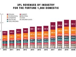 Estimates of 3PL revenues received from the Domestic Fortune 1,000 companies in 2019 totaled...