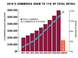 U.S. retail e-commerce sales for the first quarter of 2020 amounted to $160.3 billion, an...