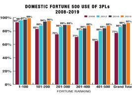 In 2019, 92% of domestic Fortune 500 companies worked with at least one 3PL, an increase from...