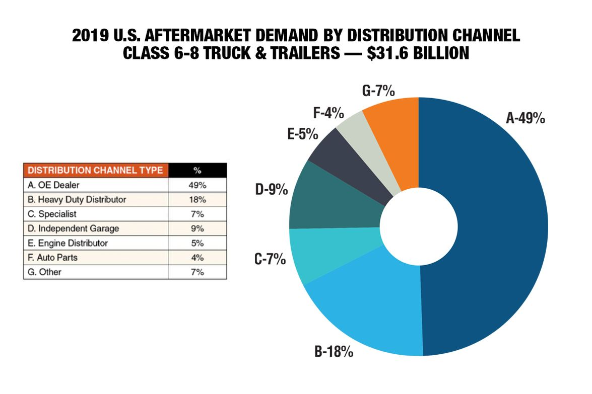The dealer remains the preferred outlet for parts with 49% of aftermarket demand. Compared to...