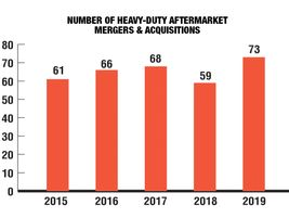 Over the last five years, there have been approximately 330 merger and acquisition transactions...