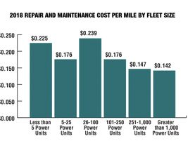 As integrated technology has become more prominent in truck tractors, the cost of maintaining a...