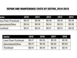 2020 Fact Book: Parts & Service [Photos]