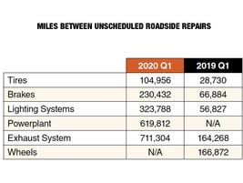 During the first quarter of 2020, five VMRS systems accounted for almost 70% of the total...
