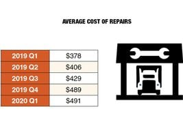 The average cost of mechanical repairs continues to increase, with Q1 costs 30% higher than a...