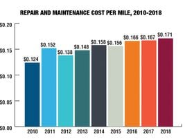 Repair & maintenance (R&M) costs, at 17.1 cents per mile in 2018, have increased 24% since 2012...
