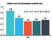 Private fleets reported a DOT Recordable crash rate of 0.54 accidents per million miles in the...