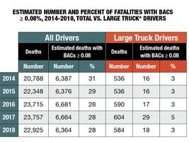 Among drivers and pedestrians killed in crashes in 2018, drivers of large trucks had the lowest...