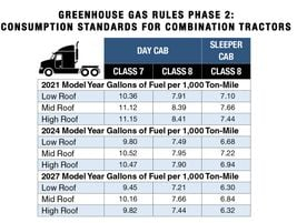 Phase 2 of the heavy-duty truck greenhouse gas emissions and fuel efficiency standards mandated...