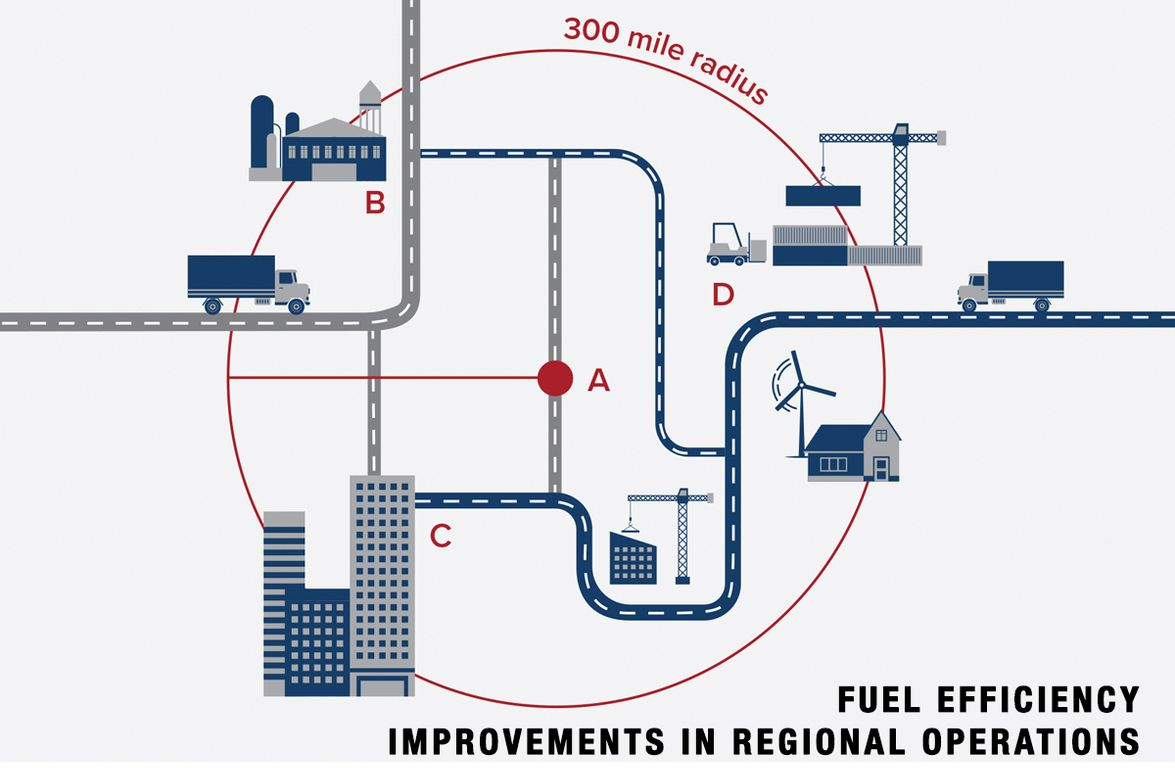 Based on its Run on Less Regional fuel-economy event, the North American Council on Freight...
