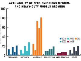 The number of models of zero-emission trucks, buses, and off-road equipment available globally...