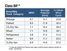 EPA SmartWay data from 2018 shows Class 7, 8A and 8B mileage-weighted miles per gallon data for...