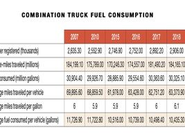 Miles per gallon for combination trucks (based on average miles traveled and fuel consumption)...