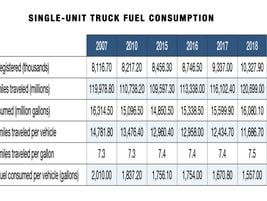 Miles per gallon of single-unit trucks (based on total travel and fuel consumption) increased by...