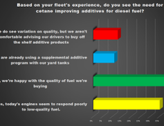 Acoording to more than 40% of respondents, the quality of fuel being purchased is already...