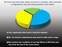 Close to half of the fleets we surveyed treat fuel tanks with a biocide or algecide to stop...