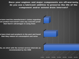 A majority of respondents stick to the normal OEM-recommended service intervals when servicing...