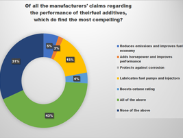 For more than 70% of fleets, it was all or none in terms of which manufacturers' claims...