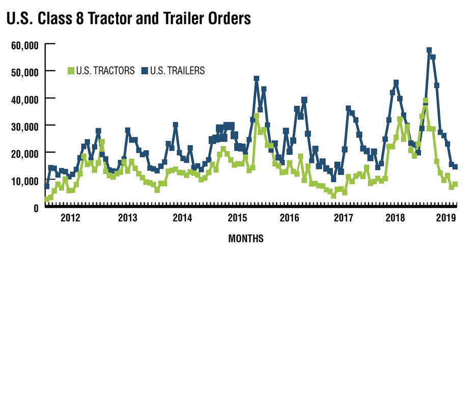 For U.S. Class 8, orders averaged 40,800 units per month in 2018, but for the first half of...