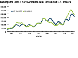 For U.S. trailers, backlogs at the end of May were 191,000 units. At around 24,000 units of...