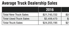 Dealers have increased both new and used truck sales by 27% and 36% between 2016 and 2018,...