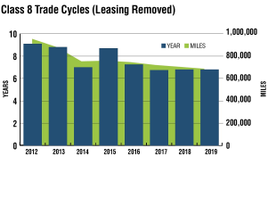 To get a more complete picture of the trade cycle strategies, when those fleets that lease the...