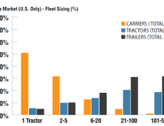 U.S. authorized for-hire tractor-trailer operations with just 1 tractor represent 59.1% of all...