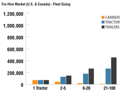 Combining U.S. and Canadian tractor-trailer operations that hold FMCSA authority, the picture is...