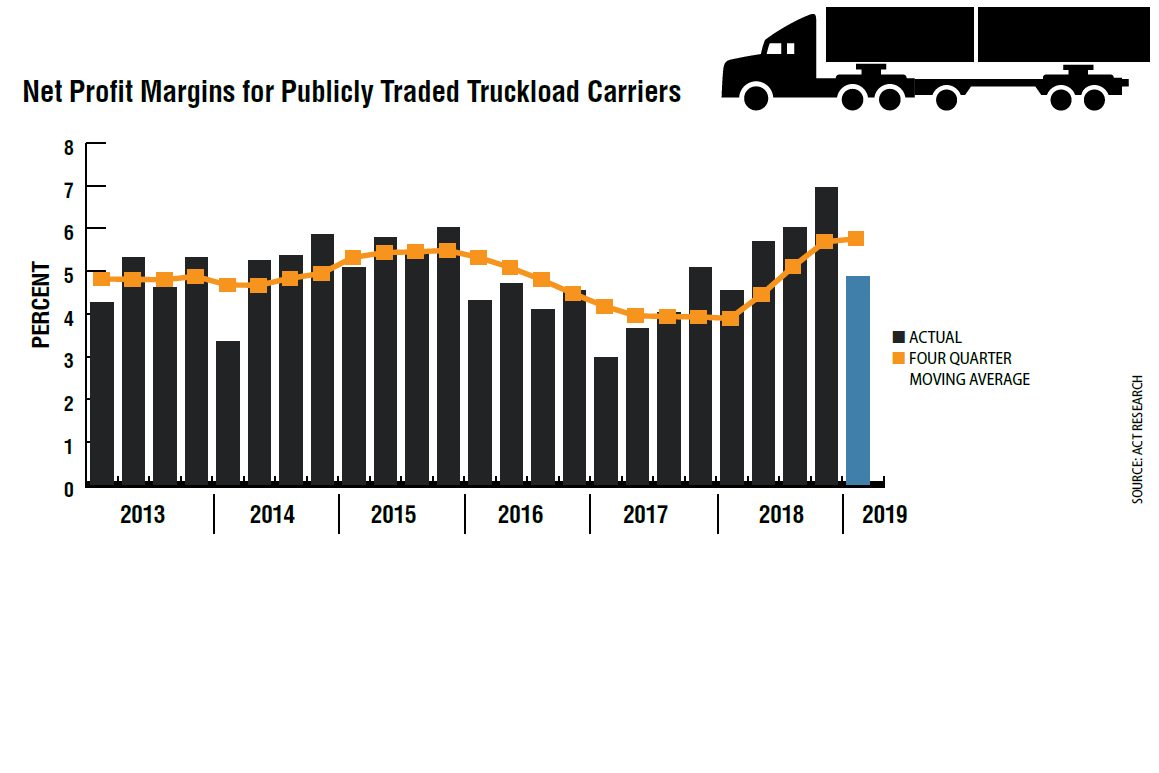 Trucking company profitability tends to lag the freight cycle: In 2018, contracts got signed...