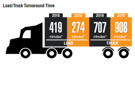 A longer turnaround time indicates that it is taking longer for any particular load to be...